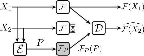 Figure 4 for Parity Models: A General Framework for Coding-Based Resilience in ML Inference