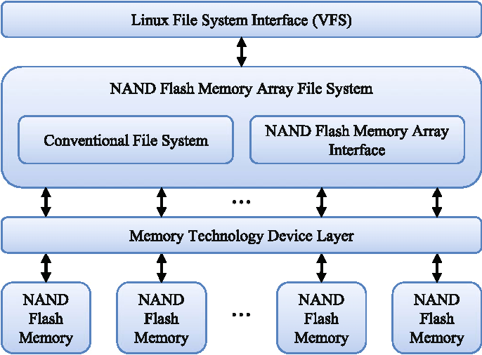A high performance NAND array file system based on multiple