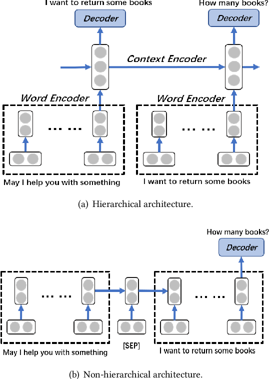 Figure 2 for Which Kind Is Better in Open-domain Multi-turn Dialog,Hierarchical or Non-hierarchical Models? An Empirical Study