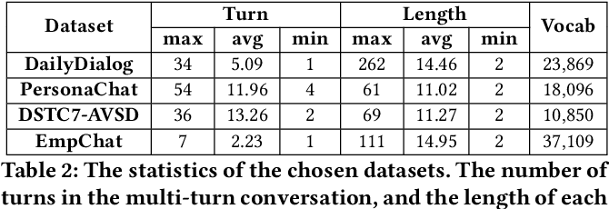 Figure 3 for Which Kind Is Better in Open-domain Multi-turn Dialog,Hierarchical or Non-hierarchical Models? An Empirical Study