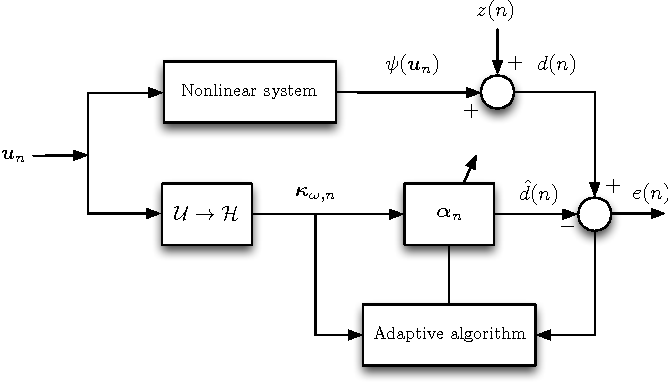 Figure 1 for Online dictionary learning for kernel LMS. Analysis and forward-backward splitting algorithm