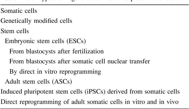 Table 2 from Cell therapies and regenerative medicine