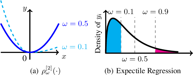 Figure 1 for Expectile Matrix Factorization for Skewed Data Analysis