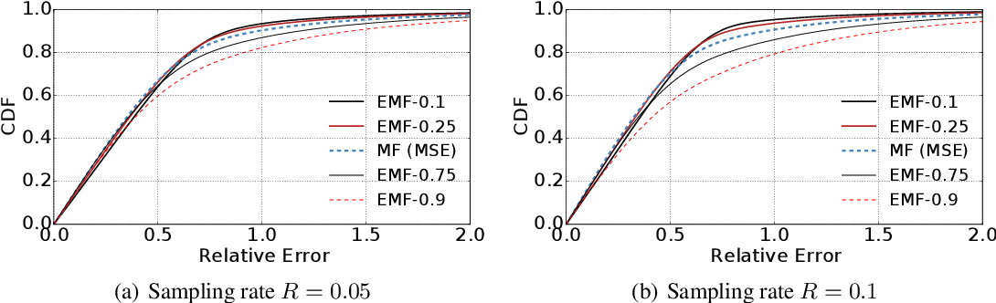 Figure 2 for Expectile Matrix Factorization for Skewed Data Analysis