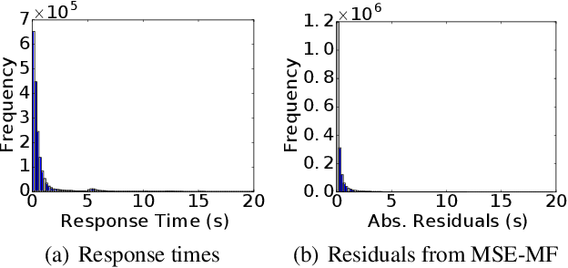 Figure 3 for Expectile Matrix Factorization for Skewed Data Analysis