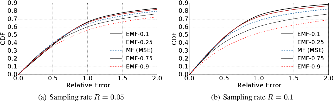 Figure 4 for Expectile Matrix Factorization for Skewed Data Analysis