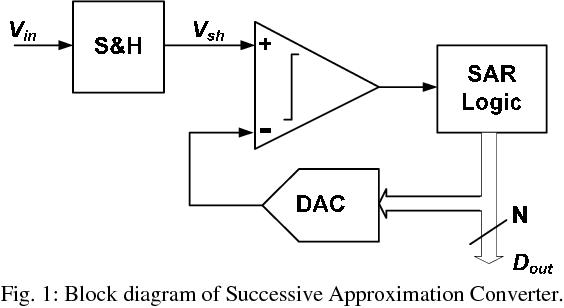 Fig. 1: Block diagram of Successive Approximation Converter.