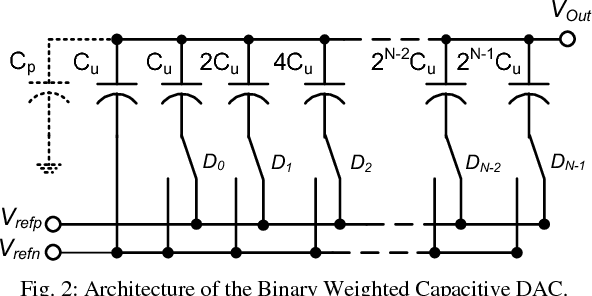 Fig. 2: Architecture of the Binary Weighted Capacitive DAC.