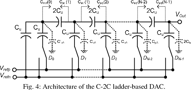 Fig. 4: Architecture of the C-2C ladder-based DAC.