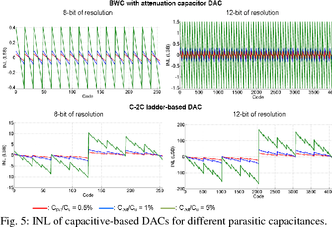 Fig. 5: INL of capacitive-based DACs for different parasitic capacitances.