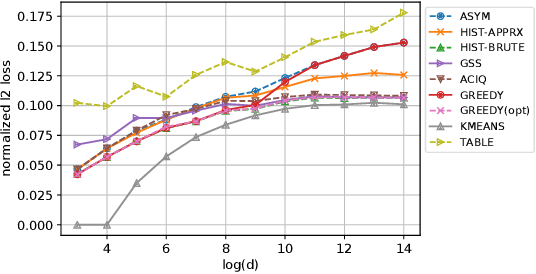 Figure 1 for Post-Training 4-bit Quantization on Embedding Tables
