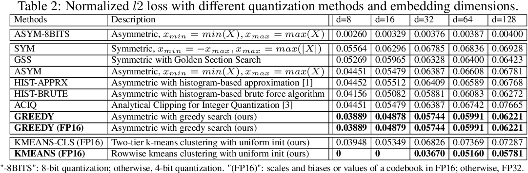Figure 3 for Post-Training 4-bit Quantization on Embedding Tables