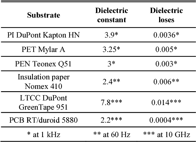 Table 1 from Dielectric properties' homogeneity of various