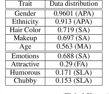 Figure 3 for Predicting Personal Traits from Facial Images using Convolutional Neural Networks Augmented with Facial Landmark Information