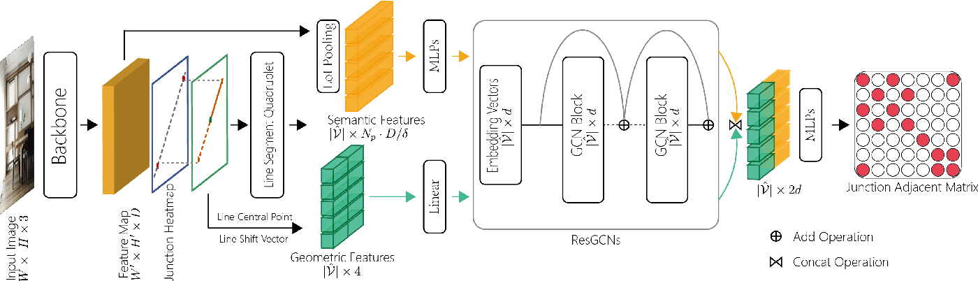 Figure 3 for LGNN: A Context-aware Line Segment Detector