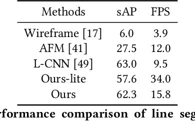 Figure 2 for LGNN: A Context-aware Line Segment Detector
