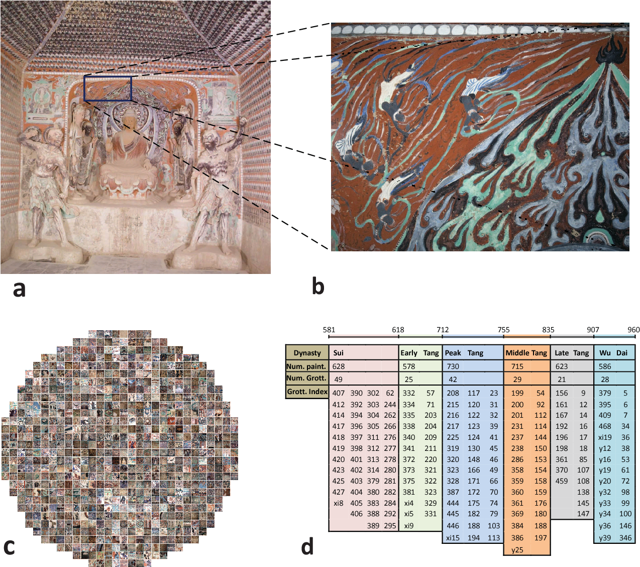 Figure 1 for Dating Ancient Paintings of Mogao Grottoes Using Deeply Learnt Visual Codes