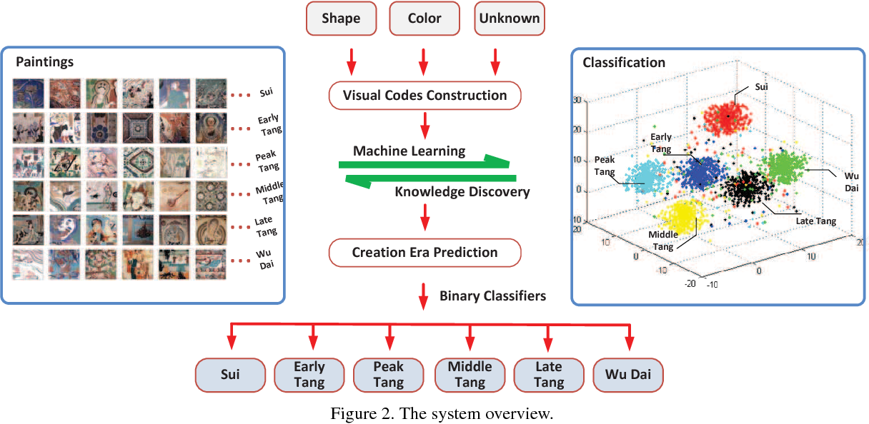 Figure 2 for Dating Ancient Paintings of Mogao Grottoes Using Deeply Learnt Visual Codes