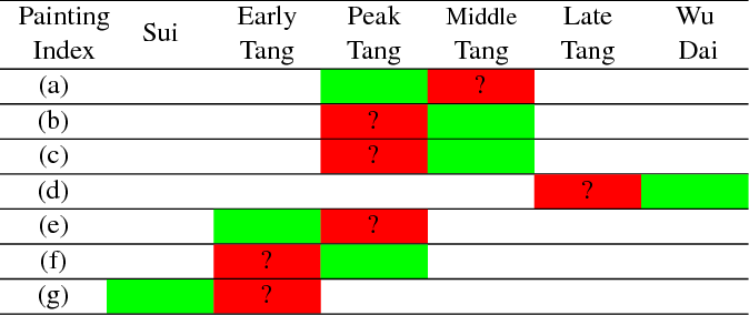 Figure 3 for Dating Ancient Paintings of Mogao Grottoes Using Deeply Learnt Visual Codes