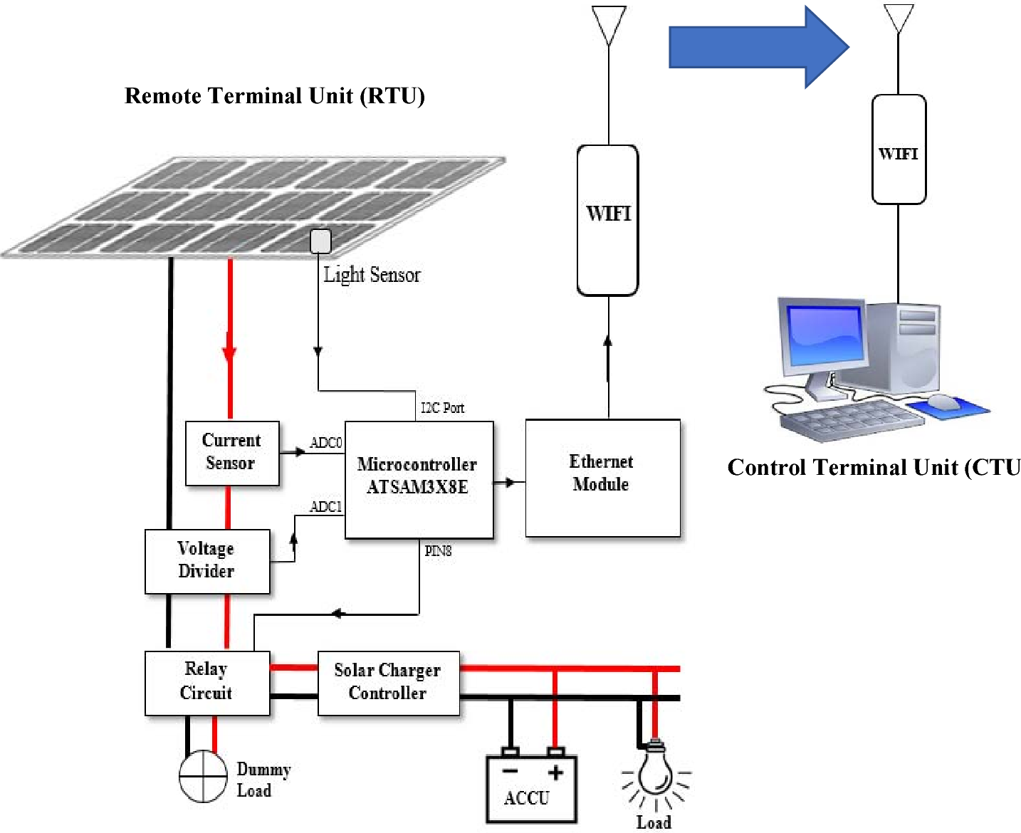 Figure 1. Wireless sensor system for PV panel monitoring