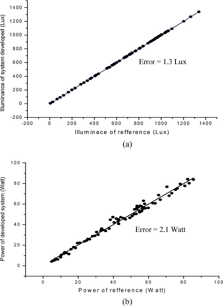 Figure 2. Validation results for illumination sensor (a), and power sensor (b) on the PV panel