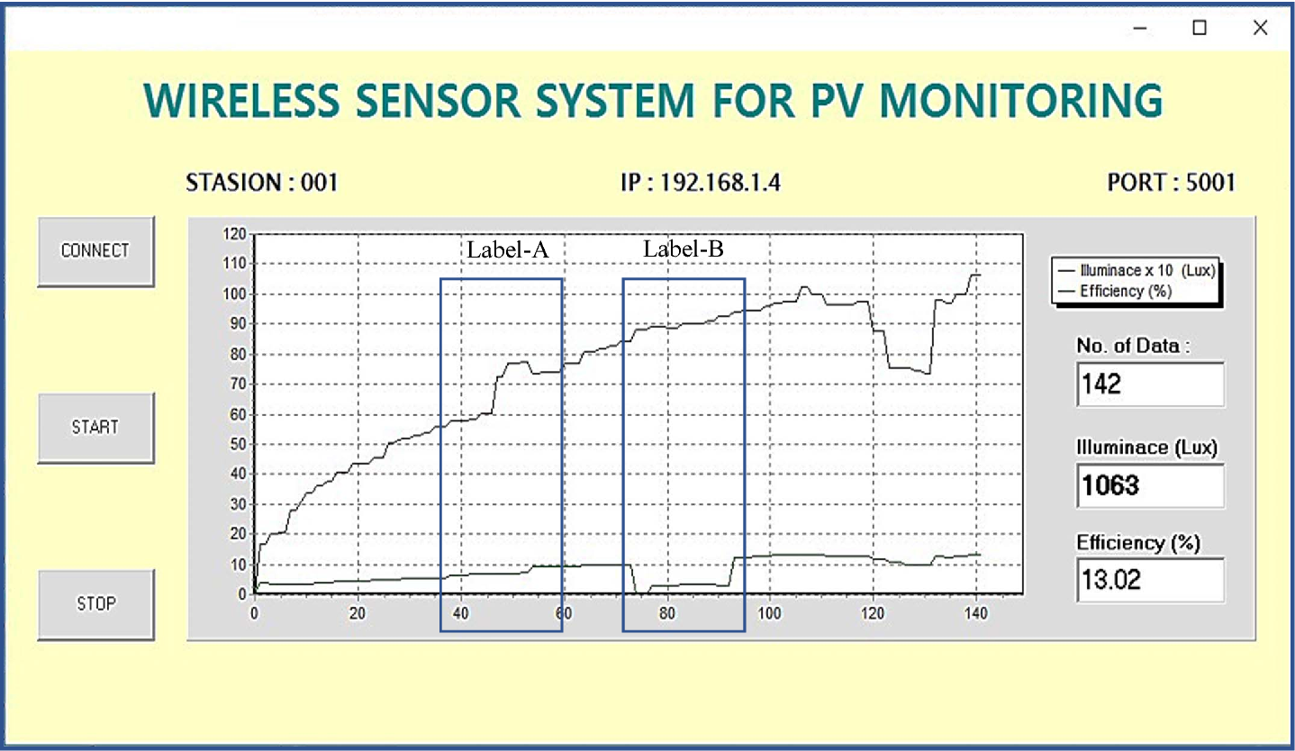 Figure 3. Display of computer program from WSN for monitoring PV panel