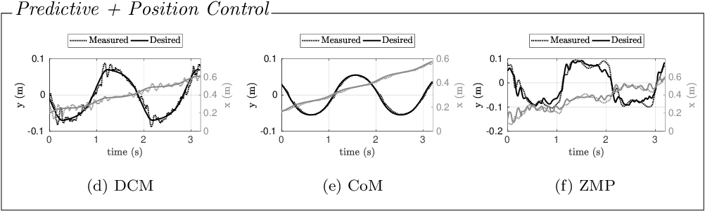 Figure 3 for A Benchmarking of DCM Based Architectures for Position, Velocity and Torque Controlled Humanoid Robots