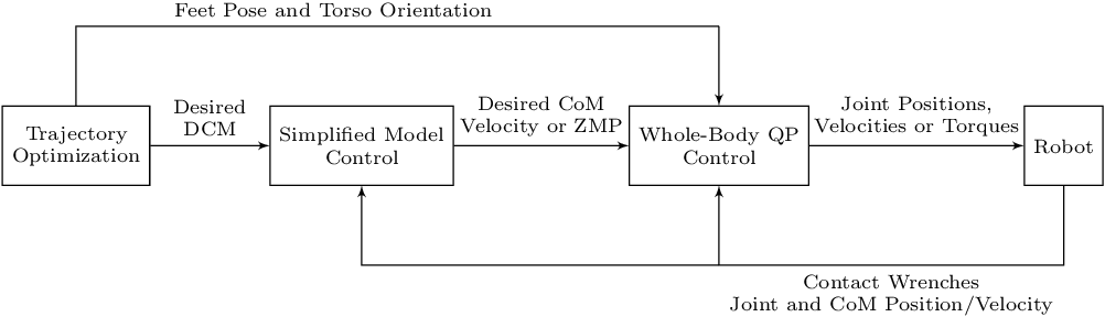 Figure 1 for A Benchmarking of DCM Based Architectures for Position, Velocity and Torque Controlled Humanoid Robots