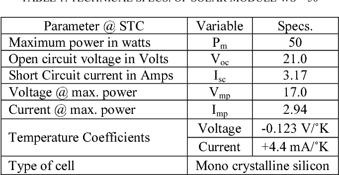 Table 1 from Development of a solar cell model in MATLAB for