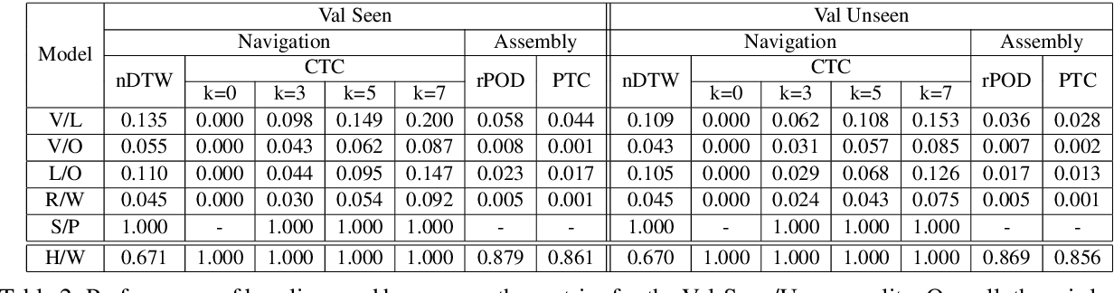Figure 4 for ArraMon: A Joint Navigation-Assembly Instruction Interpretation Task in Dynamic Environments
