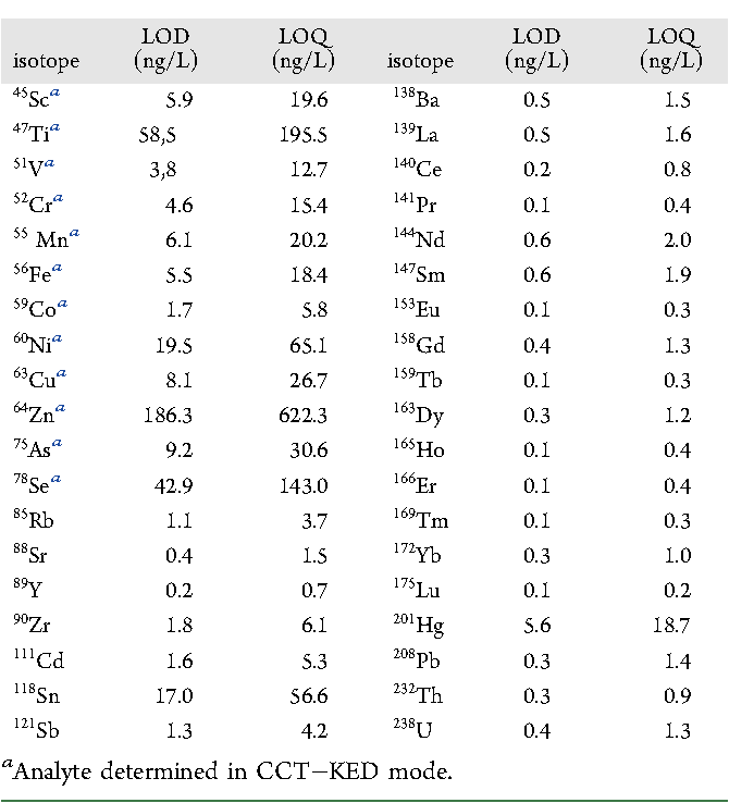 Table 2. LODs and LOQs for the Isotopes Determined