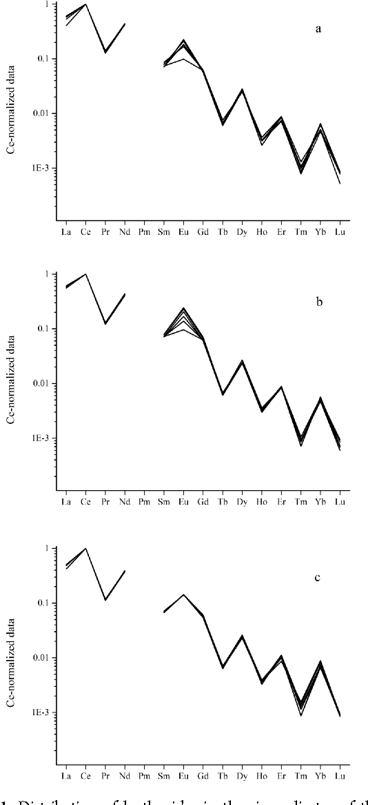 Figure 1. Distribution of lanthanides in the six replicates of the (a) first, (b) third, and (c) fourth experiments.