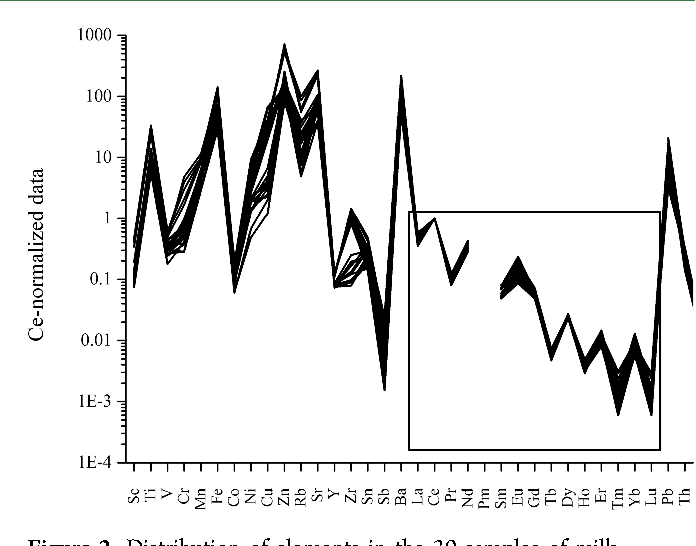 Figure 2. Distribution of elements in the 30 samples of milk.