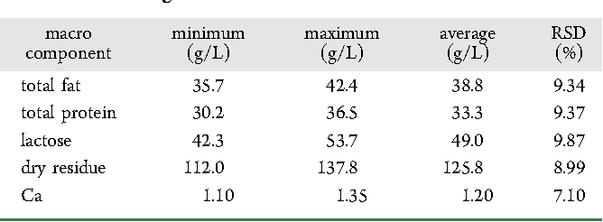 Table 4. Macro Component Data from the 30 Day Survey on Milk from a Single Provider