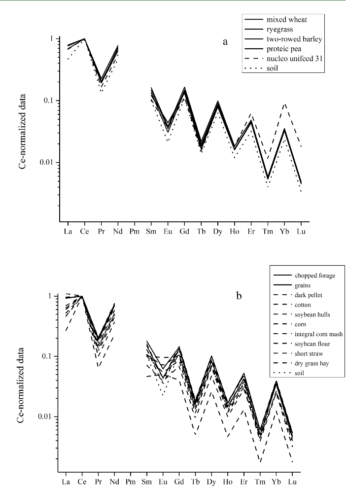 Figure 3. Distribution of lanthanides in the soil of grazing land and in plants and external feeds used for fodder by providers a and b. Solid lines, local plants; dashed lines, external feeds.