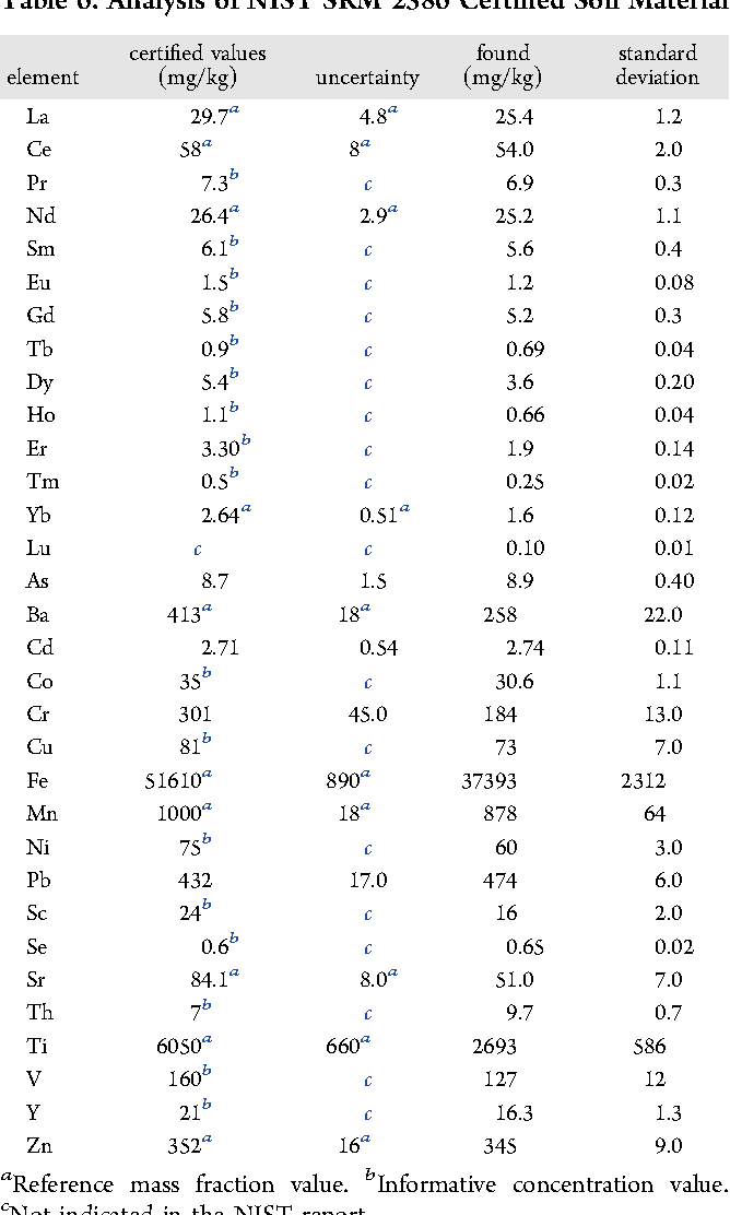 Table 6. Analysis of NIST SRM 2586 Certified Soil Material