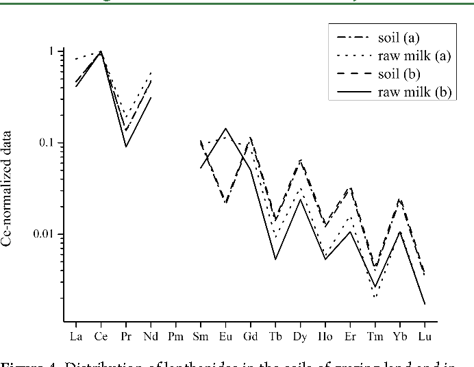 Figure 4. Distribution of lanthanides in the soils of grazing land and in raw milks of providers a and b.