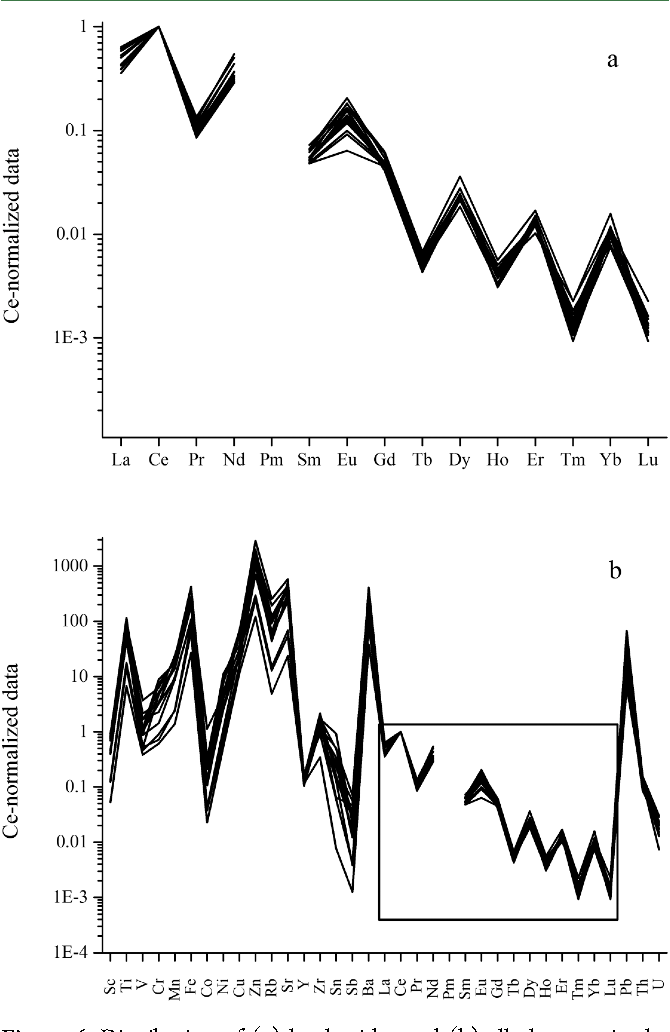 Figure 6. Distribution of (a) lanthanides and (b) all elements in the milk samples after pasteurization and separation of cream.