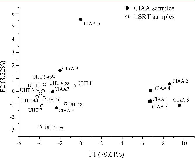Figure 8. PC1 versus PC2 plot of data from ClAA and large-scale retail trade milk samples.