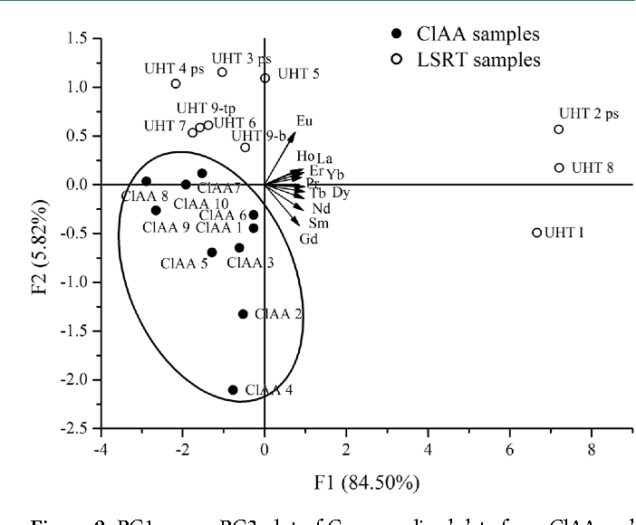Figure 9. PC1 versus PC2 plot of Ce-normalized data from ClAA and large-scale retail trade milk samples.