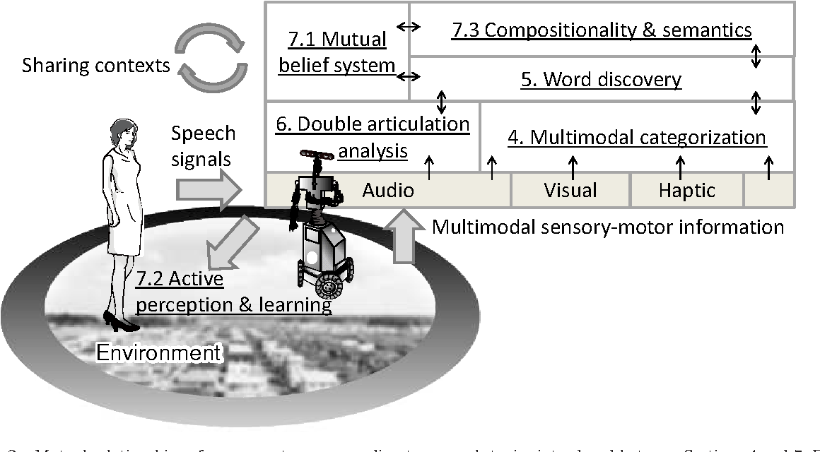 Figure 2 for Symbol Emergence in Robotics: A Survey
