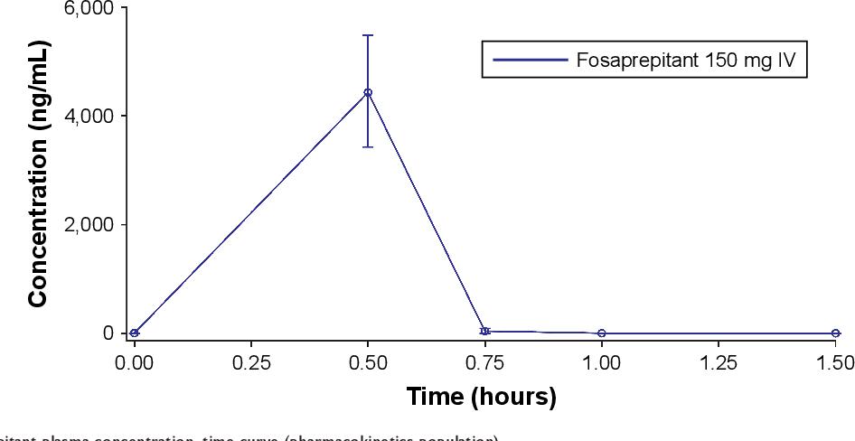 Figure 2 Mean Fosaprepitant Plasma Concentration Time Curve Pharmacokinetics Population Abbreviation