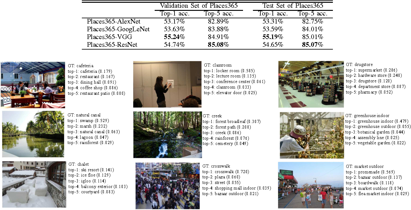 Figure 4 for Places: An Image Database for Deep Scene Understanding