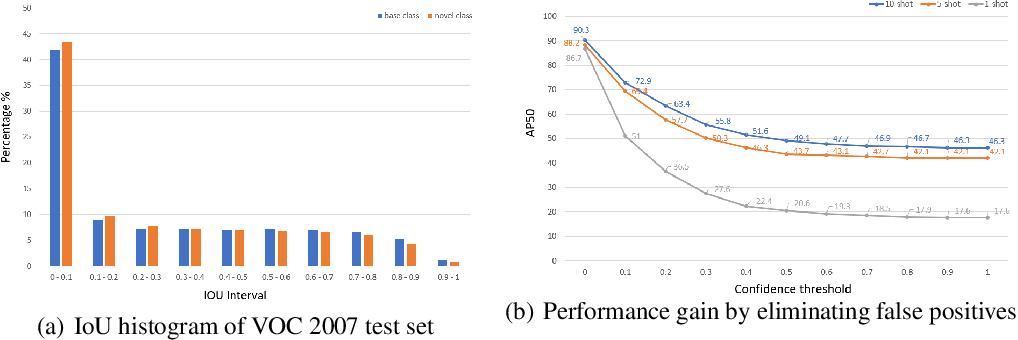 Figure 1 for Low-shot Object Detection via Classification Refinement