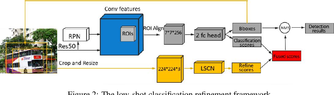 Figure 3 for Low-shot Object Detection via Classification Refinement