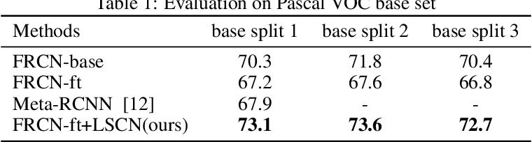 Figure 2 for Low-shot Object Detection via Classification Refinement