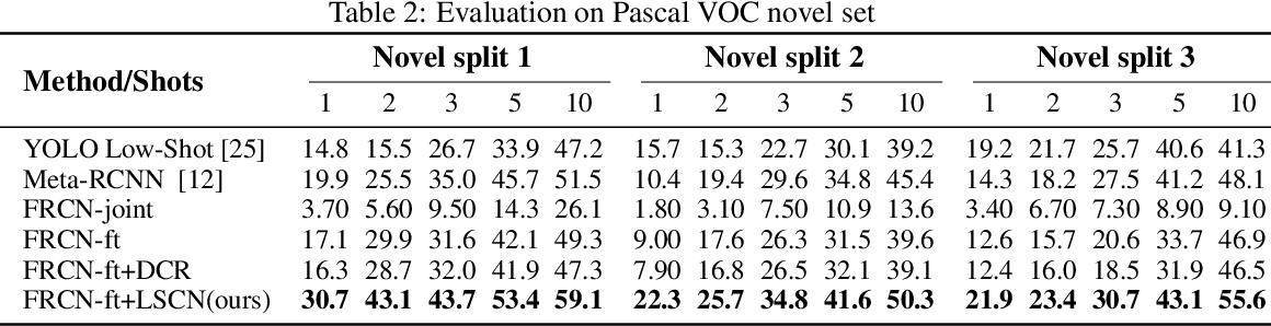 Figure 4 for Low-shot Object Detection via Classification Refinement