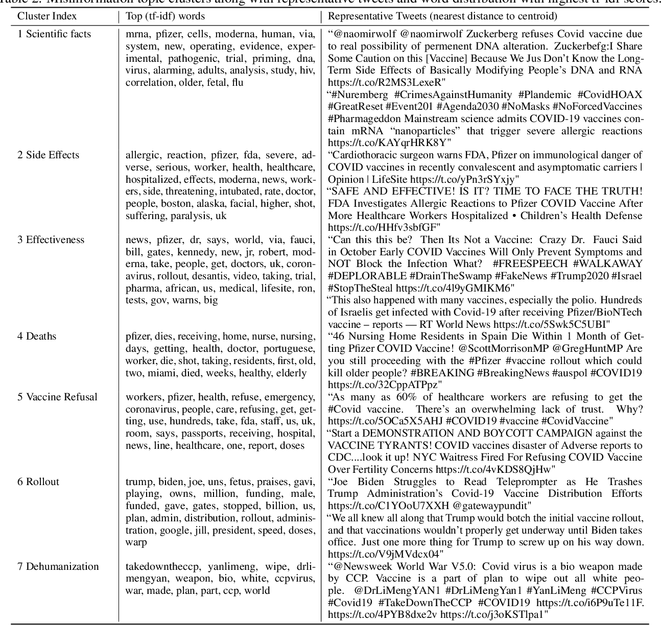 Figure 4 for COVID-19 Vaccines: Characterizing Misinformation Campaigns and Vaccine Hesitancy on Twitter