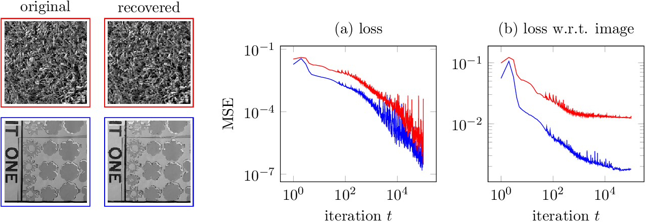 Figure 1 for Compressive sensing with un-trained neural networks: Gradient descent finds the smoothest approximation