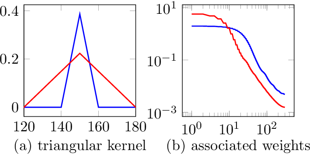 Figure 3 for Compressive sensing with un-trained neural networks: Gradient descent finds the smoothest approximation